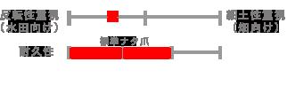 ao_chart