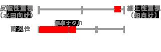 dandan_chart