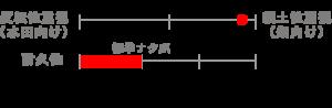 nata_chart