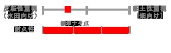 spn_chart
